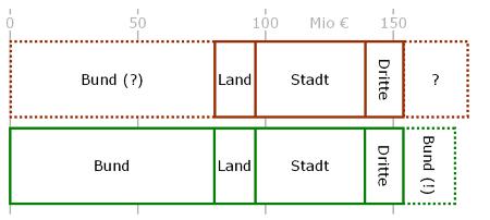 Vergleich der Finanzierung von Brücke und Elbtunnel